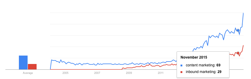 Google Trends content tartalom marketing vs inbound marketing